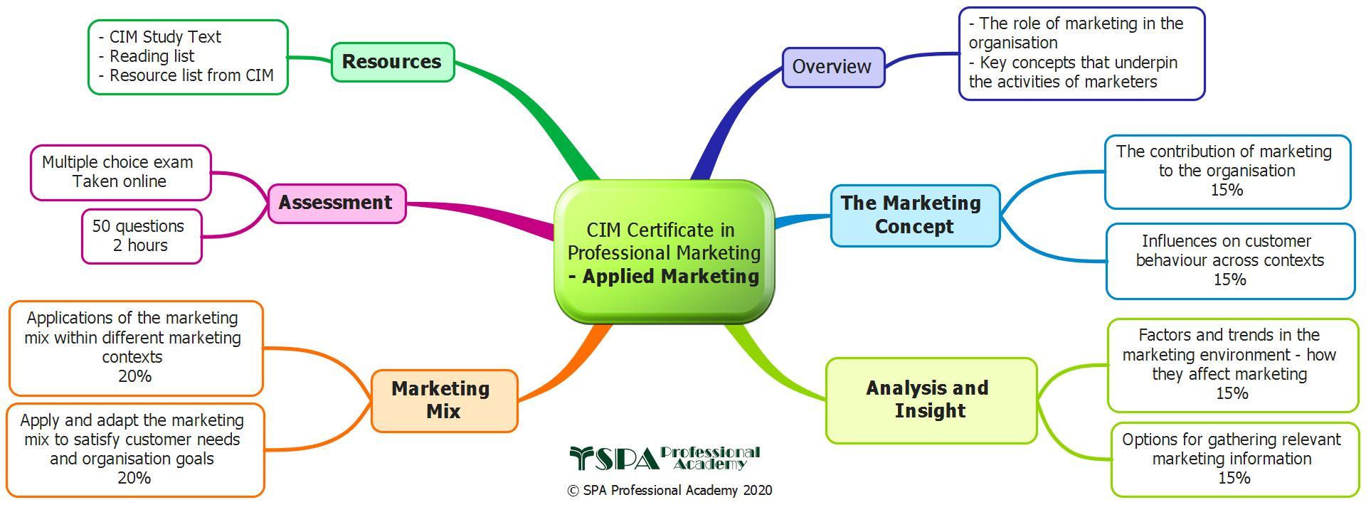 Applied Marketing