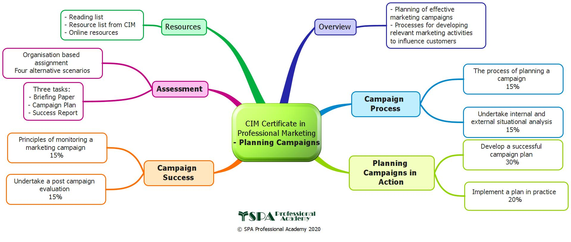 Planning Campaigns