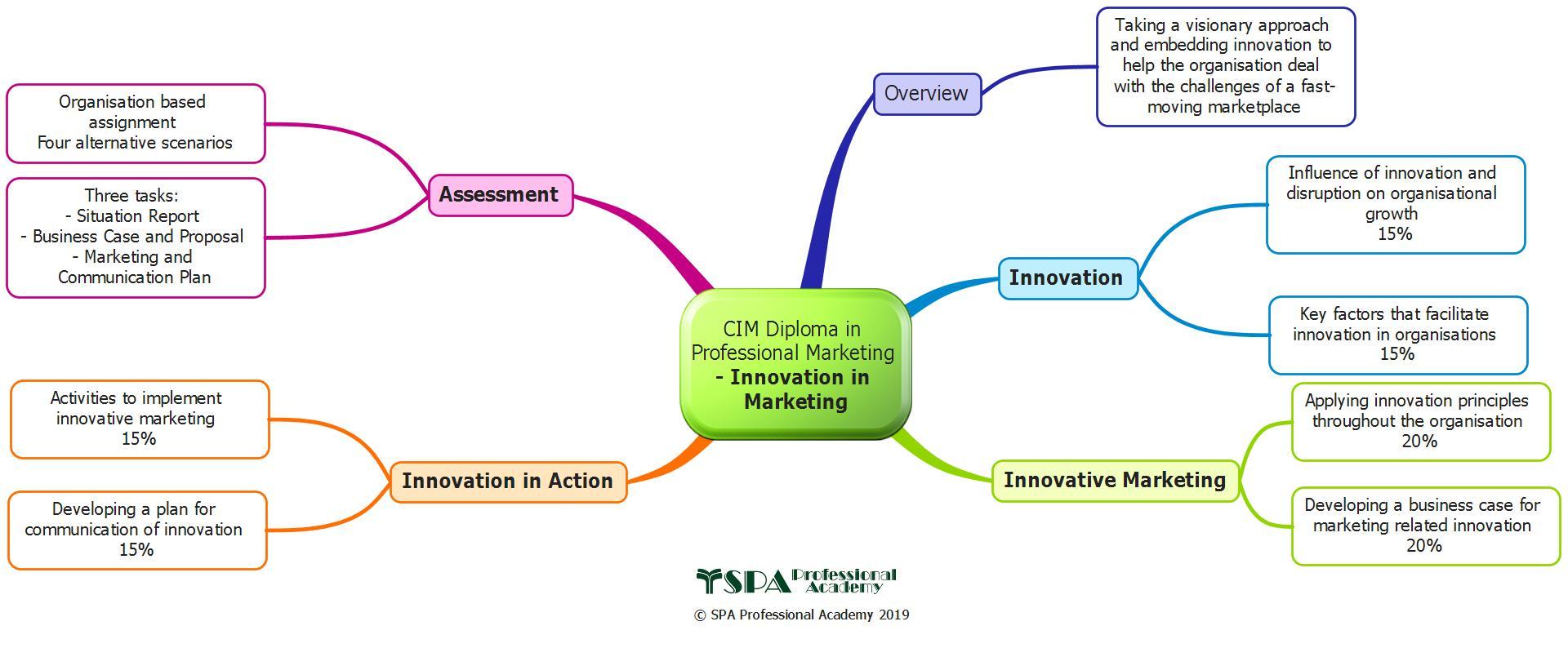 Innovation in Marketing (Mandatory)