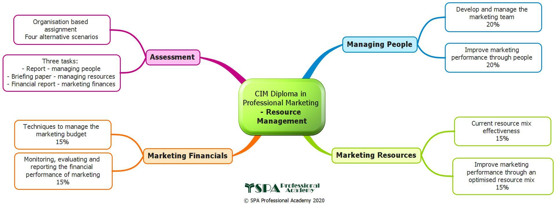 Resource Management (Elective)